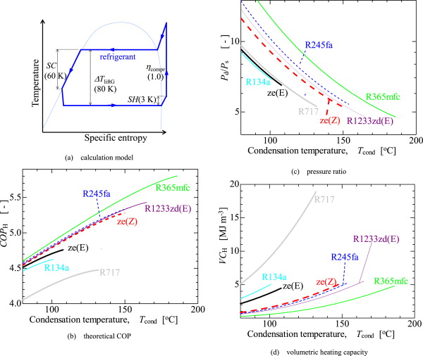 Thermodynamic Assessment Of High Temperature Heat Pumps Using Low