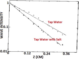 The effect of salinity and temperature on electromagnetic