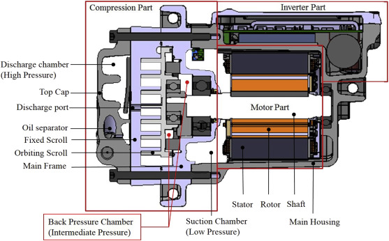 Optimization of an oil charge amount on electric driven scroll section view of the electric driven scroll compressor sciox Images
