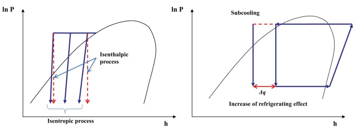 P–h diagram of the vapor compression cycle with liquid subcooling.