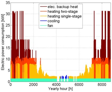 Energy consumption of cold climate heat pumps in different