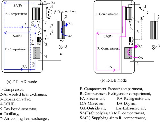 Theoretical study on a frost free household refrigerator freezer schematic diagram of the frost free household refrigerator freezer publicscrutiny Gallery