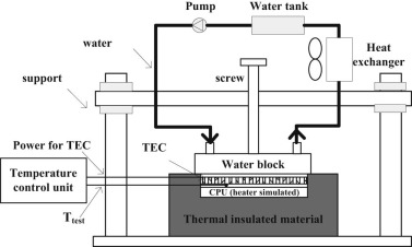 Experimental study on water-cooled thermoelectric cooler for CPU