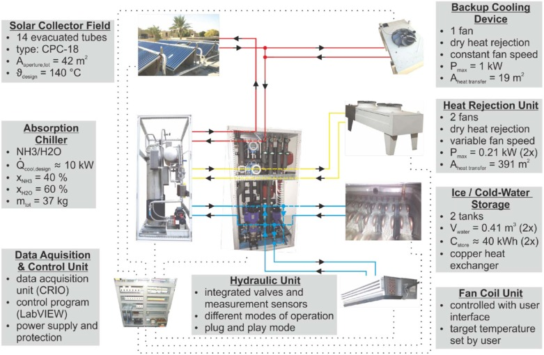 Design, construction and operation of a solar powered