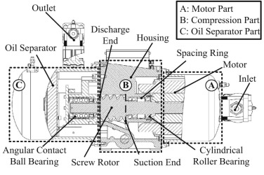 Dynamic response prediction of a twin-screw compressor with