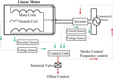 piston position sensing and control in a linear compressor using a Craftsman Air Compressor Wiring Diagram download full size image fig 10 linear compressor control schematic