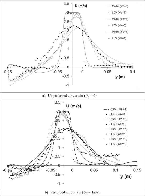 Numerical And Experimental Investigations On Jet Characteristics And