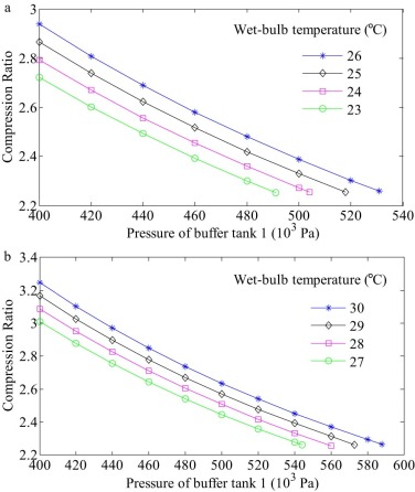 Optimal fan speed and compression ratio of an air-condensed