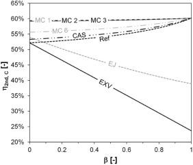 Multi-temperature heat pumps: A literature review - ScienceDirect on