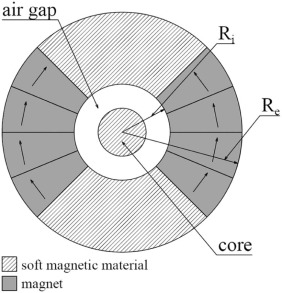 Designing of Halbach cylinder based magnetic assembly for a rotating