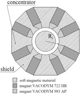 Designing of Halbach cylinder based magnetic assembly for a