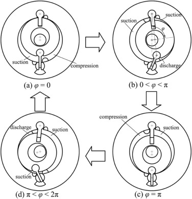 Design And Dynamic Analysis Of A Novel Double Swing Vane Compressor