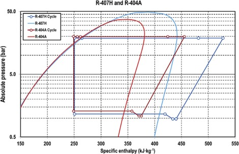 R-407H as drop-in of R-404A  Experimental analysis in a low