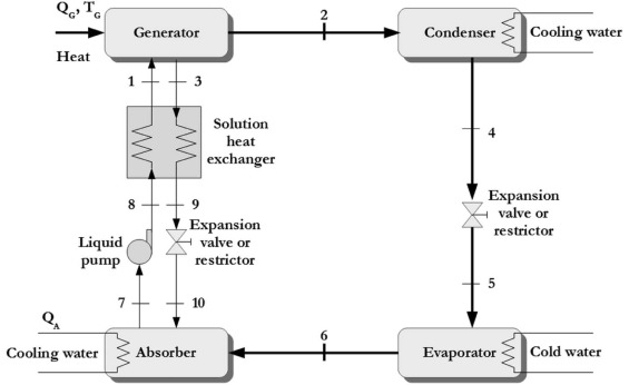 Diagrams Of Entropy For Ammoniawater Mixtures Applications To
