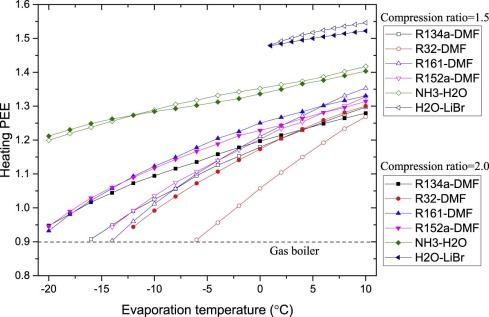 Performance Comparison Of Absorption Heating Cycles Using Various