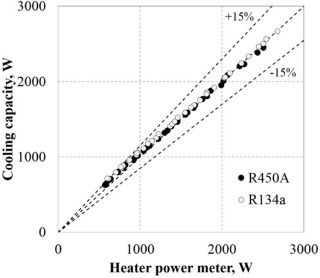 Experimental study of R450A drop-in performance in an R134a small