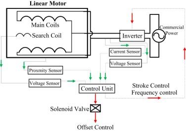 iring diagram linear compressor elmonic rh elmonic info LG Linear Compressor Motor LG Linear Compressor Sticker