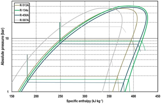 Experimental analysis of R-450A and R-513A as replacements