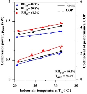 experimental assessment of a split air conditioner working with r rh sciencedirect com