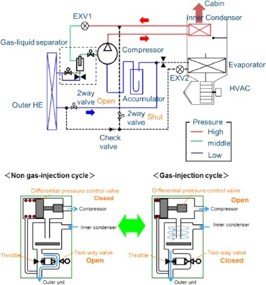 Electric vehicle range extension strategies based on