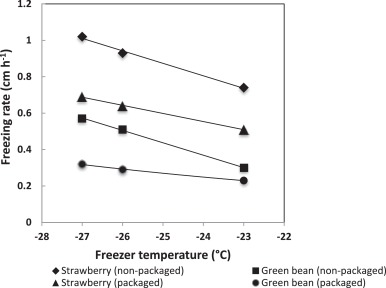 Effect of freezing rate and storage on the texture and