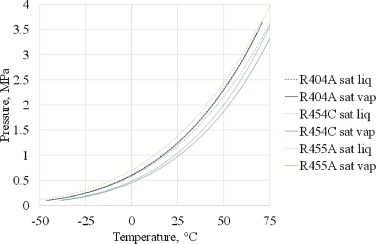 Experimental drop-in replacement of R404A for warm countries