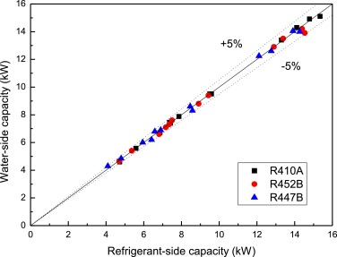 Heating performance comparison of R410A and its