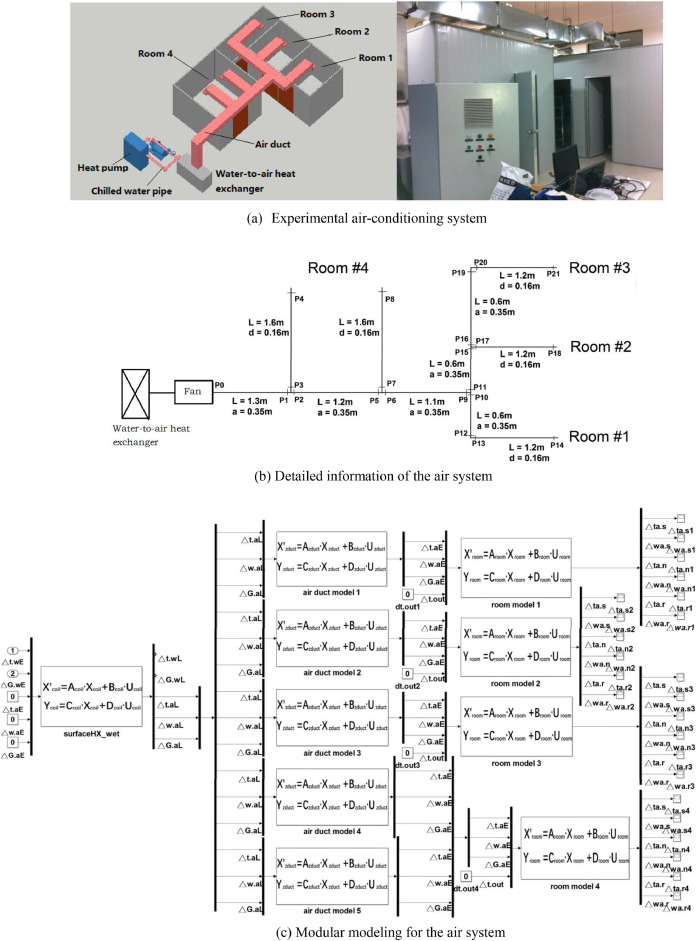 Modular modeling of air-conditioning system with state-space