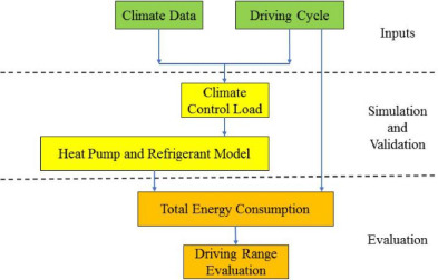 Energy consumption and increased EV range evaluation through