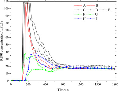 The experimental study of R290 mass distribution and indoor