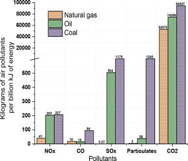 Optimization of mixed fluid cascade LNG process using a