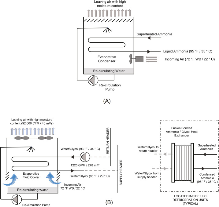 An Ultra-Low Ammonia Charge System for Industrial