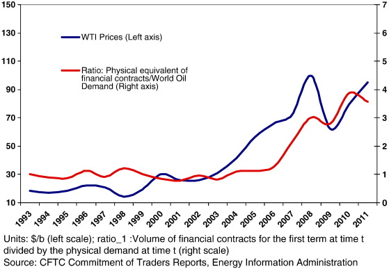 Speculative trading and oil price dynamic: A study of the