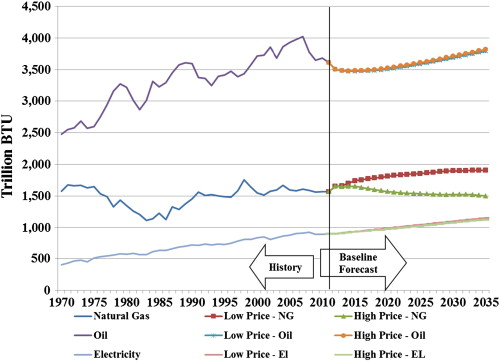 The role of energy conservation and natural gas prices in the costs