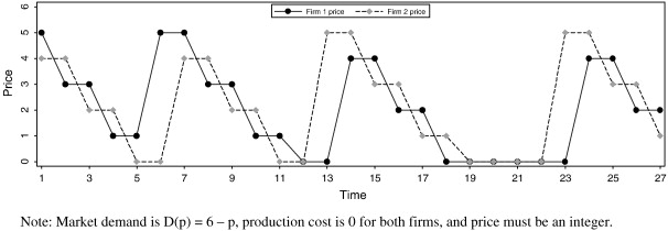A comparison of regular price cycles in gasoline and