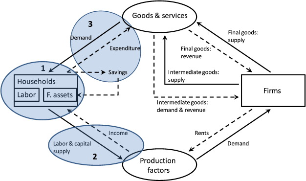 Methods for including income distribution in global CGE models for ...