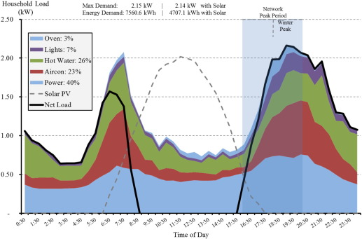 Distribution network prices and solar PV: Resolving rate