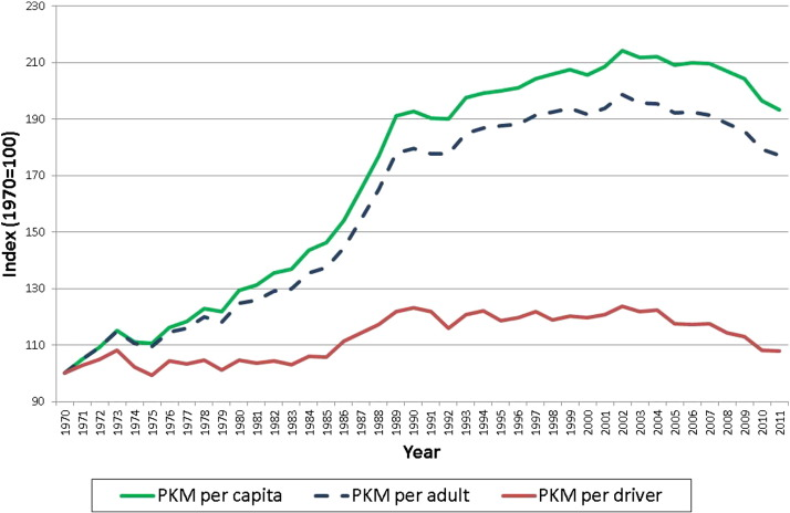 Estimating direct rebound effects for personal automotive