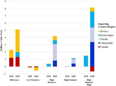 Economics of U S  natural gas exports: Should regulators