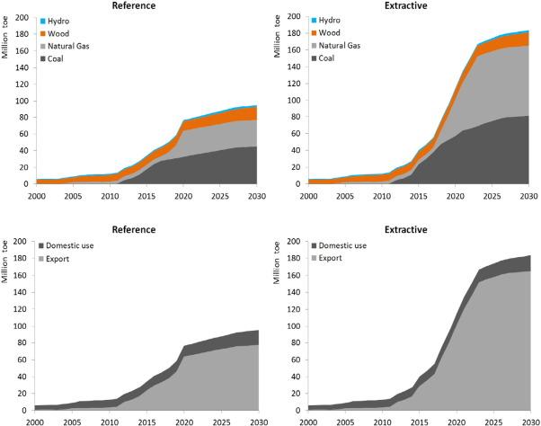 Resultado de imagem para Mozambique expects $95 billion of gas revenue over 25 years