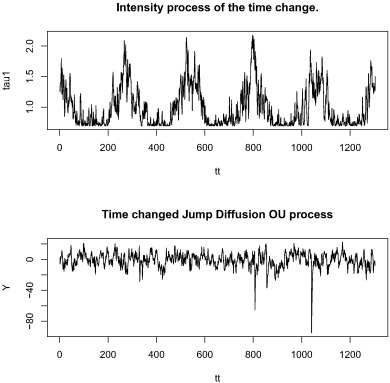 Electricity price modeling with stochastic time change