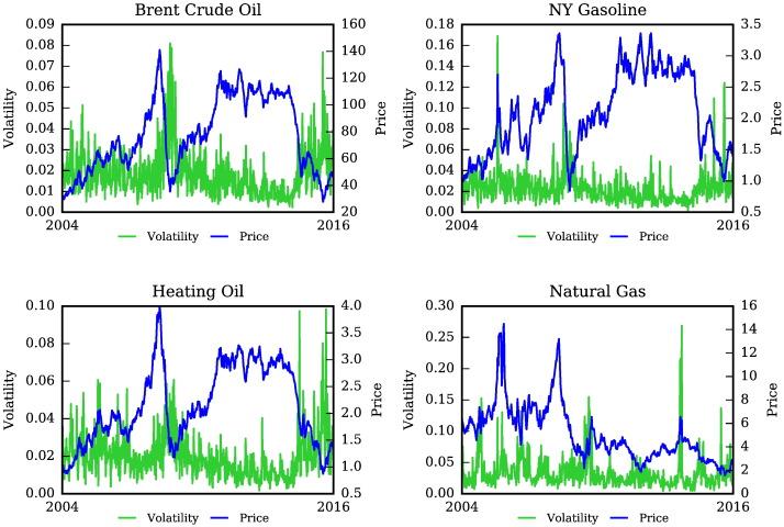 Google Search Keywords That Best Predict Energy Price Volatility