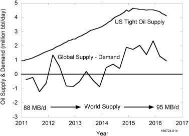 Tight oil market dynamics: Benchmarks, breakeven points, and