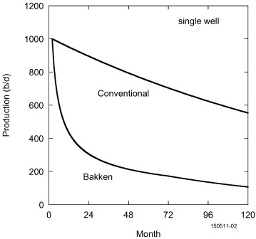 Image result for economics of a single shale well