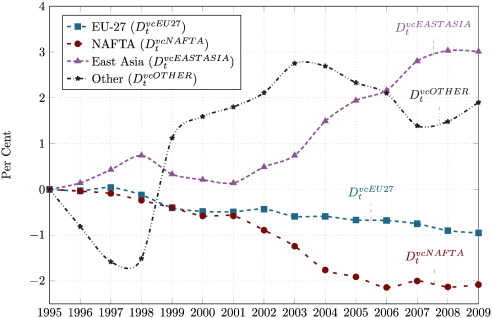The effect of globalisation on energy footprints: Disentangling the