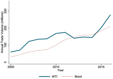 WTI and Brent futures pricing structure - ScienceDirect