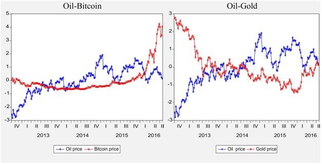 IOV BlockChain price IOV history