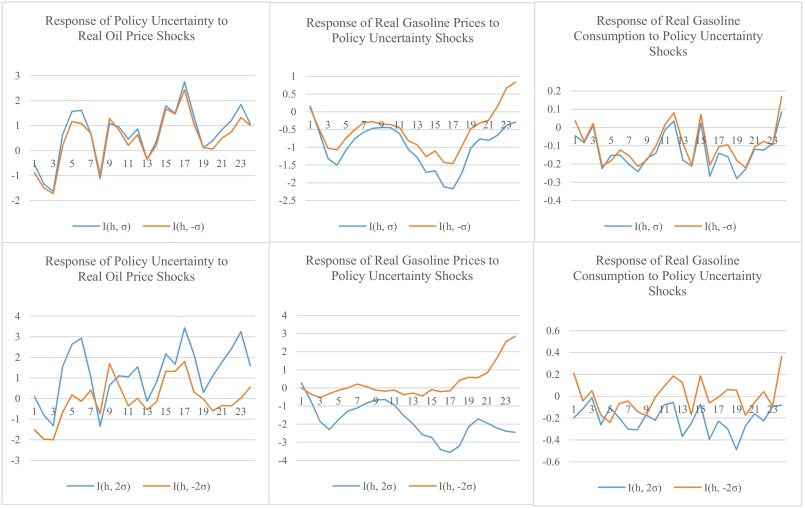 The asymmetric response of gasoline prices to oil price