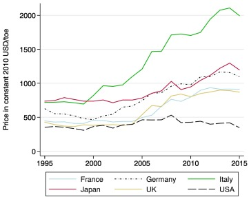 International and sectoral variation in industrial energy