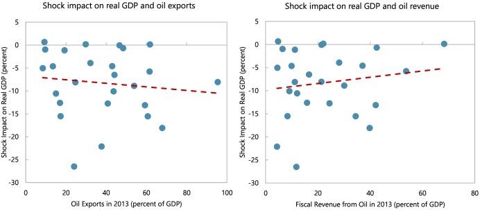 A crude shock: Explaining the short-run impact of the 2014